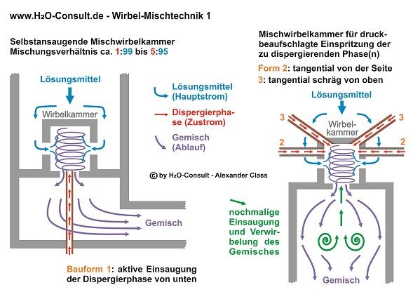 www.H2O-Consult.de - Die Wirbel-Mischtechnik - www.h2o-consult.de
